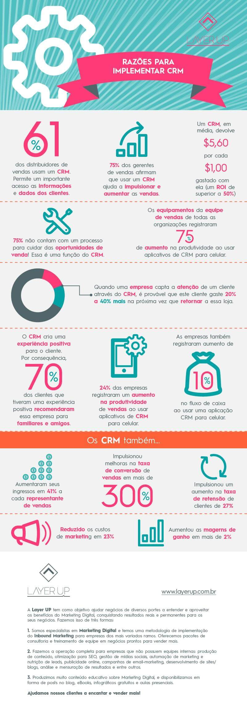 Layer up marketing crm infográfico agência marketing digital