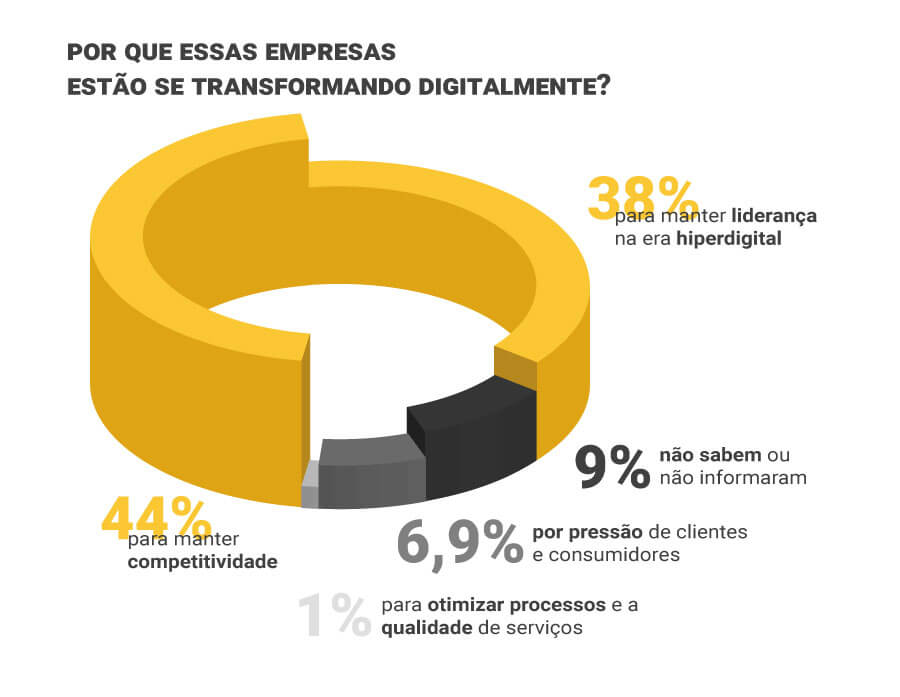 Transformação digital no Brasil