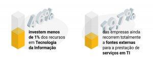 Transformação digital na construção civil