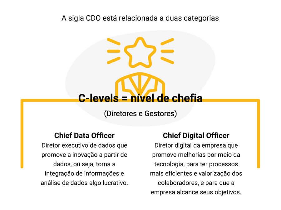 Com as tendências que surgem com a transformação digital, há também novos perfis profissionais. Descubra o que é e o que faz um CDO!